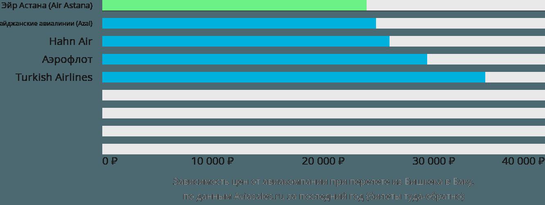 Динамика цен в зависимости от авиакомпании, совершающей перелет из Бишкека в Баку