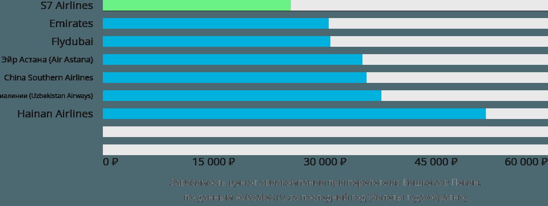 Динамика цен в зависимости от авиакомпании, совершающей перелет из Бишкека в Пекин