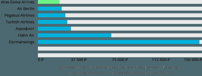 Динамика цен в зависимости от авиакомпании, совершающей перелет из Бишкека в Германию