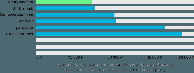 Динамика цен в зависимости от авиакомпании, совершающей перелет из Бишкека в Белгород