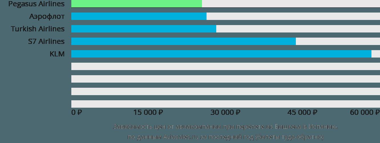 Динамика цен в зависимости от авиакомпании, совершающей перелет из Бишкека в Испанию