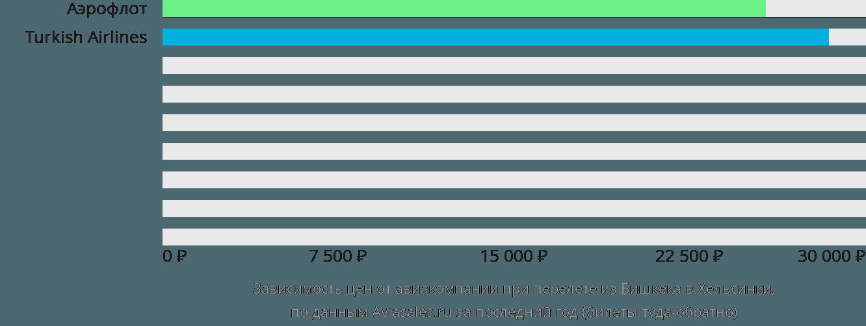 Динамика цен в зависимости от авиакомпании, совершающей перелет из Бишкека в Хельсинки