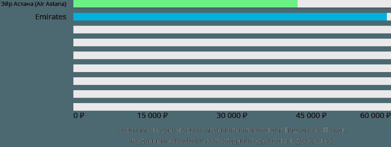 Динамика цен в зависимости от авиакомпании, совершающей перелет из Бишкека на Пхукет