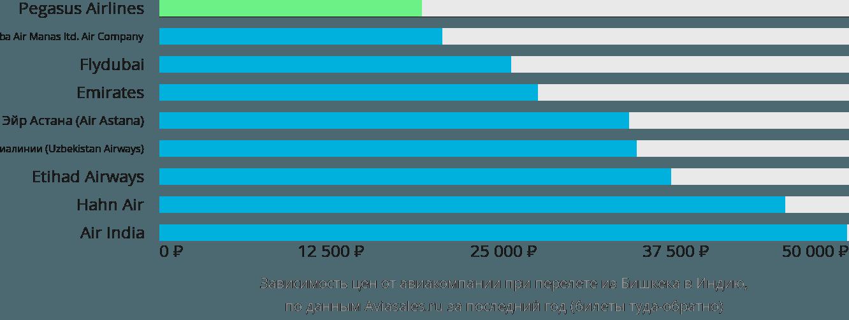 Динамика цен в зависимости от авиакомпании, совершающей перелет из Бишкека в Индию