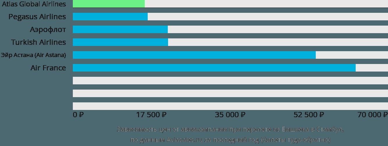 Динамика цен в зависимости от авиакомпании, совершающей перелет из Бишкека в Стамбул