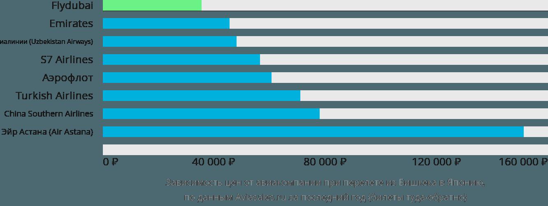 Динамика цен в зависимости от авиакомпании, совершающей перелет из Бишкека в Японию
