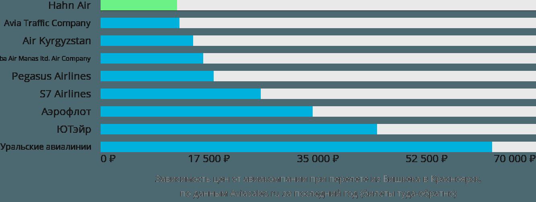Динамика цен в зависимости от авиакомпании, совершающей перелет из Бишкека в Красноярск