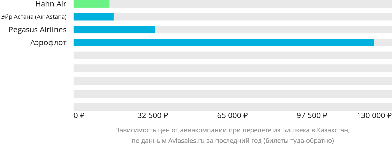 Динамика цен в зависимости от авиакомпании, совершающей перелёт из Бишкека в Казахстан