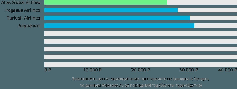Динамика цен в зависимости от авиакомпании, совершающей перелет из Бишкека в Лондон