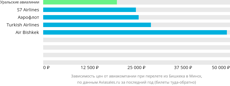 Динамика цен в зависимости от авиакомпании, совершающей перелет из Бишкека в Минск