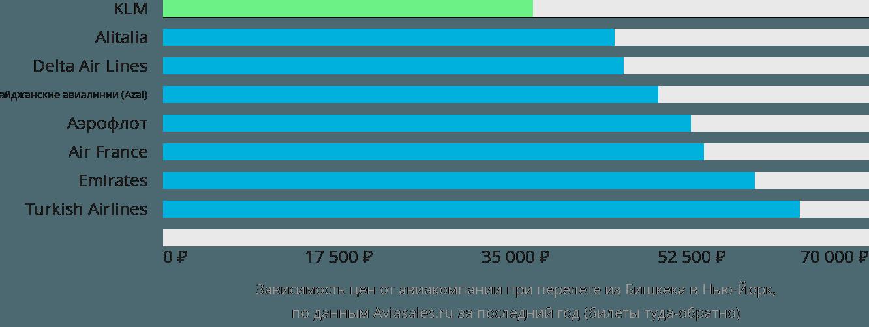 Динамика цен в зависимости от авиакомпании, совершающей перелет из Бишкека в Нью-Йорк