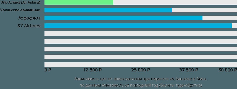 Динамика цен в зависимости от авиакомпании, совершающей перелет из Бишкека в Омск
