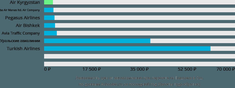 Динамика цен в зависимости от авиакомпании, совершающей перелет из Бишкека в Ош