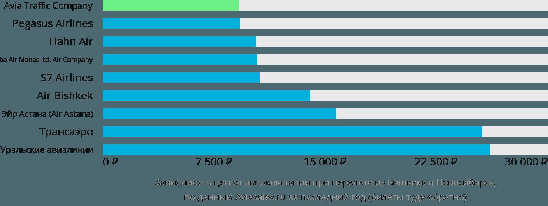 Динамика цен в зависимости от авиакомпании, совершающей перелет из Бишкека в Новосибирск