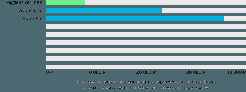 Динамика цен в зависимости от авиакомпании, совершающей перелет из Бишкека в Пермь