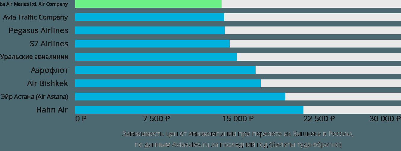 Динамика цен в зависимости от авиакомпании, совершающей перелет из Бишкека в Россию