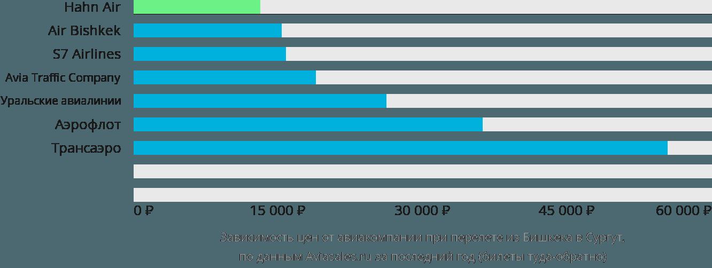 Динамика цен в зависимости от авиакомпании, совершающей перелет из Бишкека в Сургут