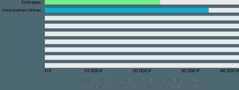 Динамика цен в зависимости от авиакомпании, совершающей перелет из Бишкека в Шанхай