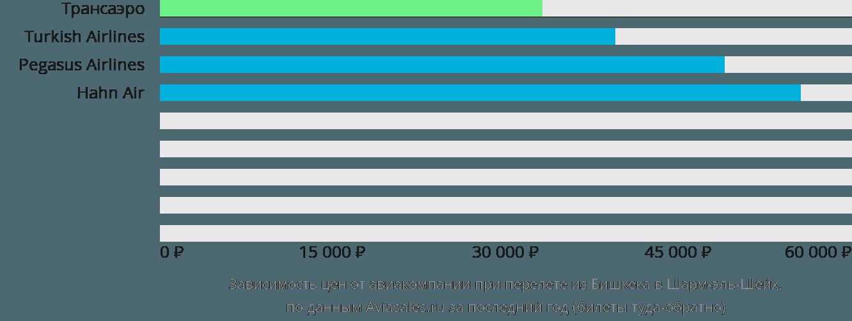 Динамика цен в зависимости от авиакомпании, совершающей перелет из Бишкека в Шарм-эль-Шейх