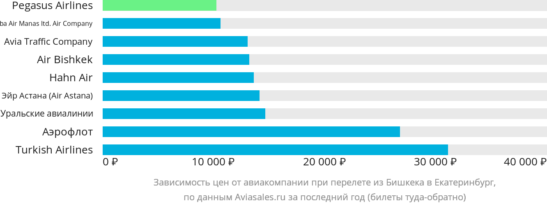 Динамика цен в зависимости от авиакомпании, совершающей перелет из Бишкека в Екатеринбург