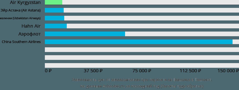 Динамика цен в зависимости от авиакомпании, совершающей перелет из Бишкека в Ташкент