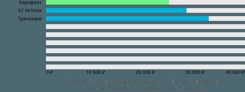 Динамика цен в зависимости от авиакомпании, совершающей перелет из Бишкека во Владивосток