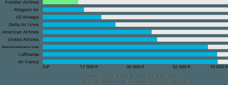 Динамика цен в зависимости от авиакомпании, совершающей перелет из Су-Фолс