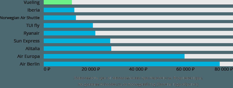 Динамика цен в зависимости от авиакомпании, совершающей перелет из Фуэртевентуры