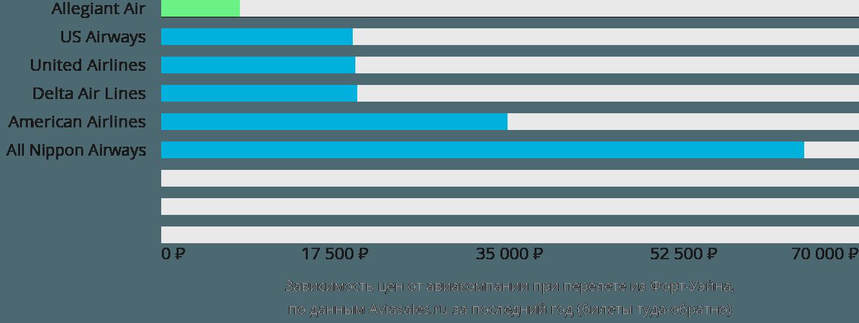 Динамика цен в зависимости от авиакомпании, совершающей перелет из Форт-Уэйна