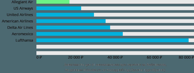 Динамика цен в зависимости от авиакомпании, совершающей перелет из Файетвилла