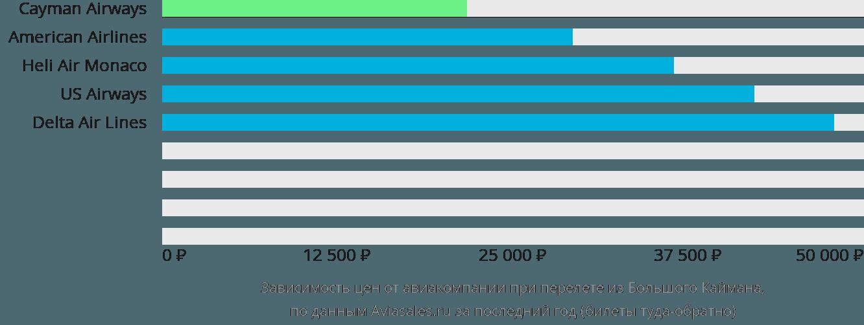 Динамика цен в зависимости от авиакомпании, совершающей перелет из Большого Каймана