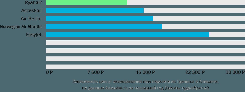Динамика цен в зависимости от авиакомпании, совершающей перелет из Гданьска в Аликанте