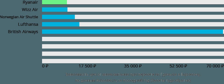 Динамика цен в зависимости от авиакомпании, совершающей перелет из Гданьска в Барселону