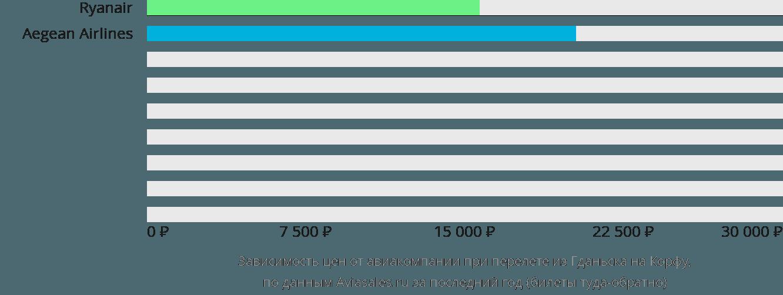 Динамика цен в зависимости от авиакомпании, совершающей перелет из Гданьска на Корфу