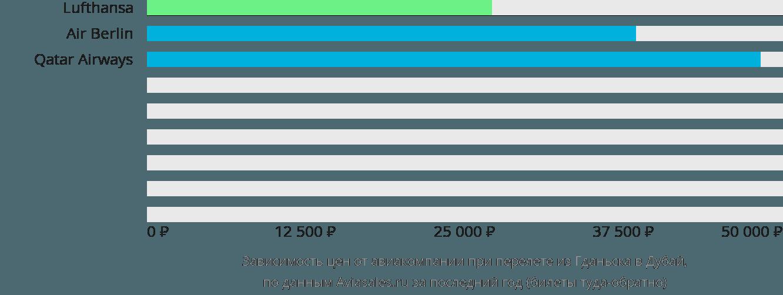 Динамика цен в зависимости от авиакомпании, совершающей перелет из Гданьска в Дубай