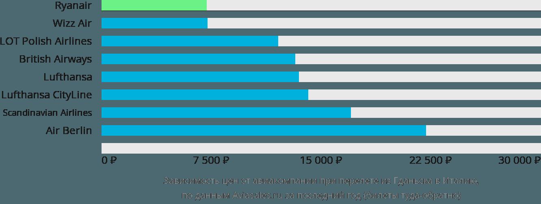Динамика цен в зависимости от авиакомпании, совершающей перелет из Гданьска в Италию