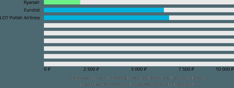 Динамика цен в зависимости от авиакомпании, совершающей перелет из Гданьска в Краков