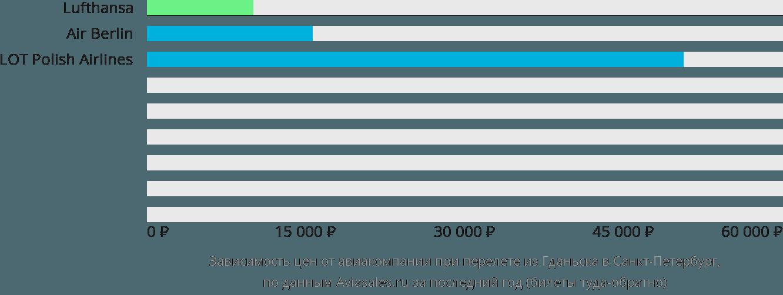 Динамика цен в зависимости от авиакомпании, совершающей перелет из Гданьска в Санкт-Петербург