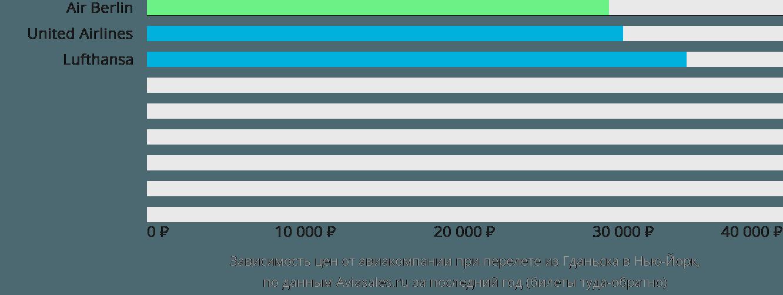 Динамика цен в зависимости от авиакомпании, совершающей перелет из Гданьска в Нью-Йорк