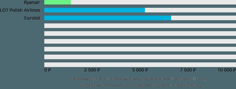 Динамика цен в зависимости от авиакомпании, совершающей перелет из Гданьска в Польшу