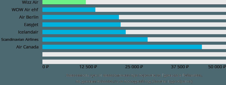 Динамика цен в зависимости от авиакомпании, совершающей перелет из Гданьска в Рейкьявик