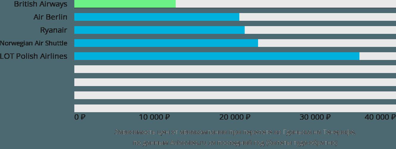 Динамика цен в зависимости от авиакомпании, совершающей перелет из Гданьска на Тенерифе