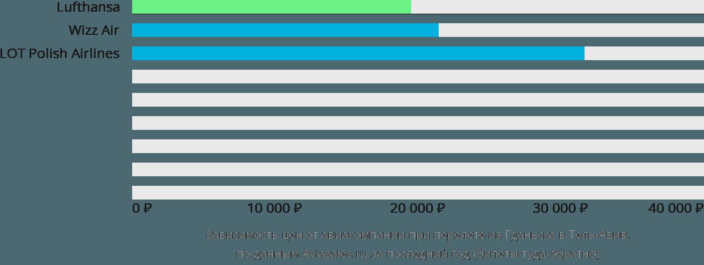 Динамика цен в зависимости от авиакомпании, совершающей перелет из Гданьска в Тель-Авив
