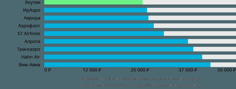 Динамика цен в зависимости от авиакомпании, совершающей перелет из Магадана