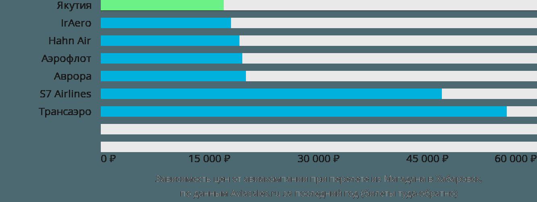 Динамика цен в зависимости от авиакомпании, совершающей перелет из Магадана в Хабаровск
