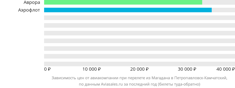 Динамика цен в зависимости от авиакомпании, совершающей перелет из Магадана в Петропавловск-Камчатский