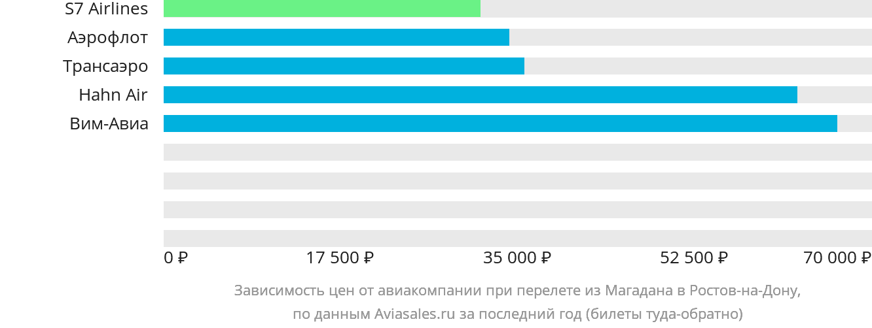 Динамика цен в зависимости от авиакомпании, совершающей перелет из Магадана в Ростов-на-Дону