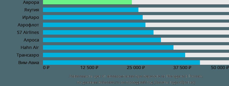 Динамика цен в зависимости от авиакомпании, совершающей перелёт из Магадана в Россию