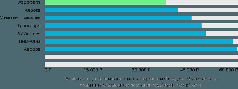 Динамика цен в зависимости от авиакомпании, совершающей перелет из Магадана в Симферополь