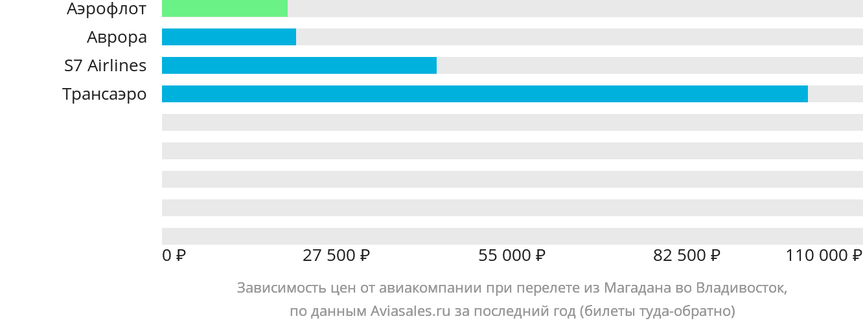Динамика цен в зависимости от авиакомпании, совершающей перелет из Магадана во Владивосток